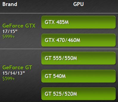 CES 2011: NVIDIA GeForce 500M graphics to complement Sandy Bridge - Mobile 8