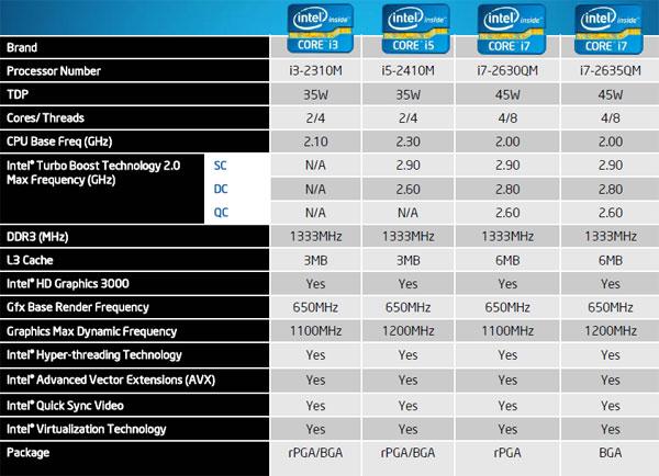 Intel Core i7-2820QM Mobile Sandy Bridge Performance Review - Processors  2