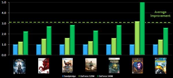 CES 2011: NVIDIA GeForce 500M graphics to complement Sandy Bridge - Mobile 7