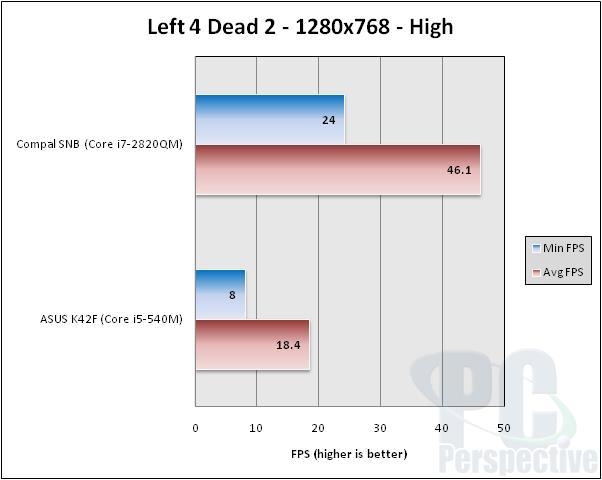 Intel Core i7-2820QM Mobile Sandy Bridge Performance Review - Processors 44