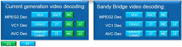 Intel Core i7-2600K (and friends) Sandy Bridge Processor Review - Processors  6