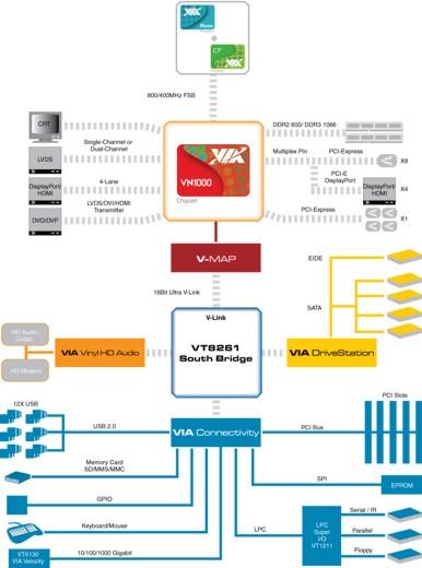 CES 2011: VIA Releases Nano X2 - Processors 7