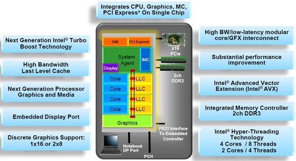 Intel Core i7-2600K (and friends) Sandy Bridge Processor Review - Processors  5
