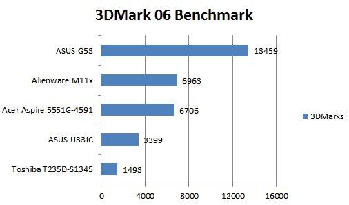 ASUS G53JW-3DE Core i7 GTX 460M 3D Vision Gaming Notebook Review - Mobile 35