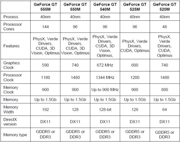 CES 2011: NVIDIA GeForce 500M graphics to complement Sandy Bridge - Mobile 9