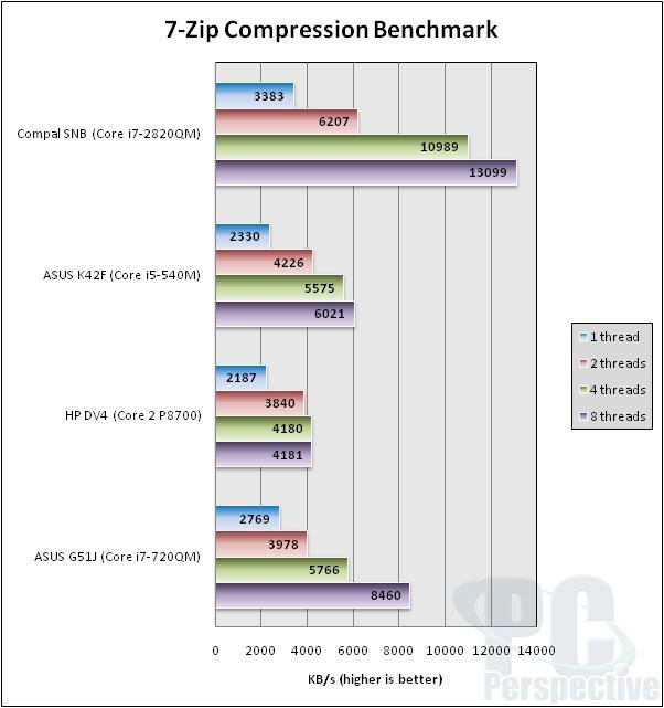 Intel Core i7-2820QM Mobile Sandy Bridge Performance Review - Processors 51