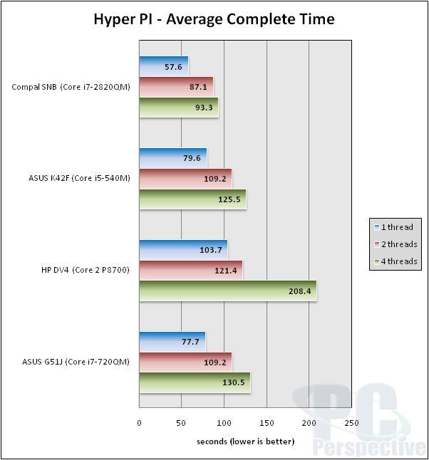 Intel Core i7-2820QM Mobile Sandy Bridge Performance Review - Processors 45