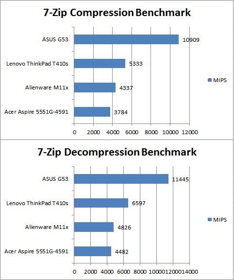 ASUS G53JW-3DE Core i7 GTX 460M 3D Vision Gaming Notebook Review - Mobile 33