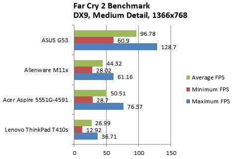 ASUS G53JW-3DE Core i7 GTX 460M 3D Vision Gaming Notebook Review - Mobile 37
