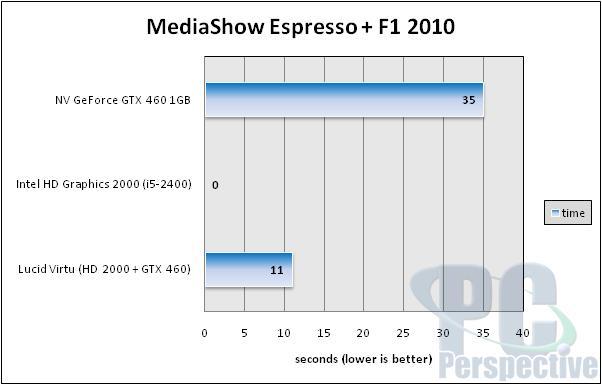Lucid Virtu GPU Virtualization Software Review - Sandy Bridge and Discrete coexist - Processors 27
