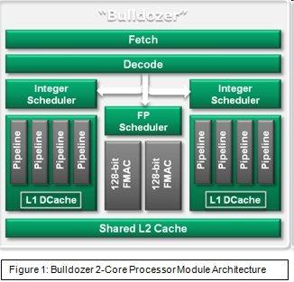 Bulldozer at ISSCC 2011 - The Future of AMD Processors - Processors 5