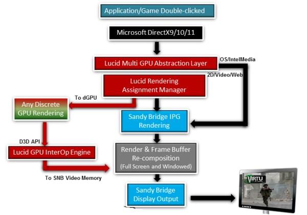 Lucid Virtu GPU Virtualization Software Review - Sandy Bridge and Discrete coexist - Processors 22