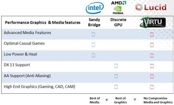 Lucid Virtu GPU Virtualization Software Review - Sandy Bridge and Discrete coexist - Processors 25