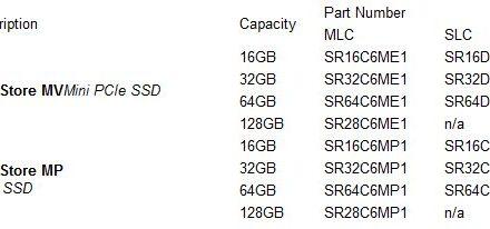 SuperTalent Introduces Fastest & Smallest Gen 2 SSD