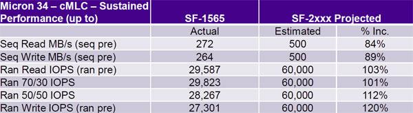 OCZ Technology Vertex 3 SandForce 2281 240GB SATA 6G SSD Review - Storage 37