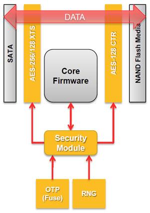OCZ Technology Vertex 3 SandForce 2281 240GB SATA 6G SSD Review - Storage 36
