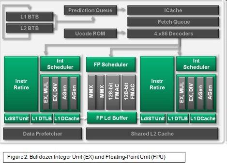 Bulldozer at ISSCC 2011 - The Future of AMD Processors - Processors 6