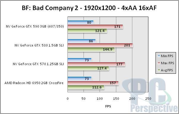 NVIDIA GeForce GTX 590 3GB Dual-GPU Fermi Graphics Card Review - Graphics Cards 159
