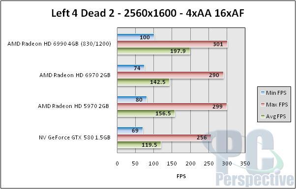 AMD Radeon HD 6990 4GB Dual GPU Cayman Graphics Card - Graphics Cards 139