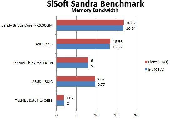 Sandy Bridge Mobile Performance Review - Mobile  16
