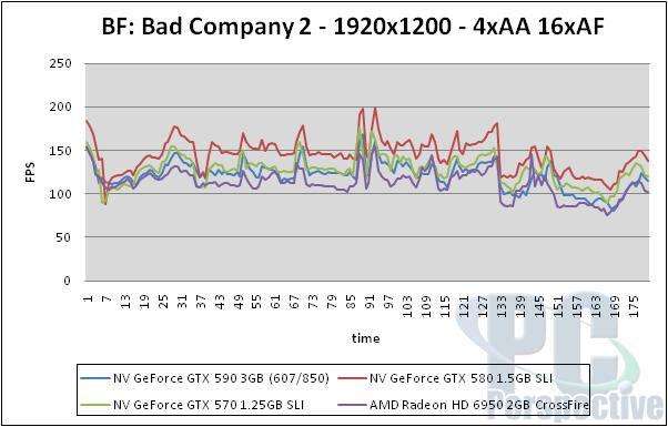 NVIDIA GeForce GTX 590 3GB Dual-GPU Fermi Graphics Card Review - Graphics Cards 158