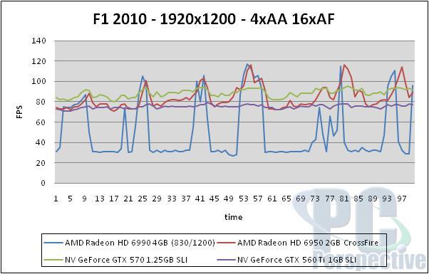 AMD Radeon HD 6990 4GB Dual GPU Cayman Graphics Card - Graphics Cards 143