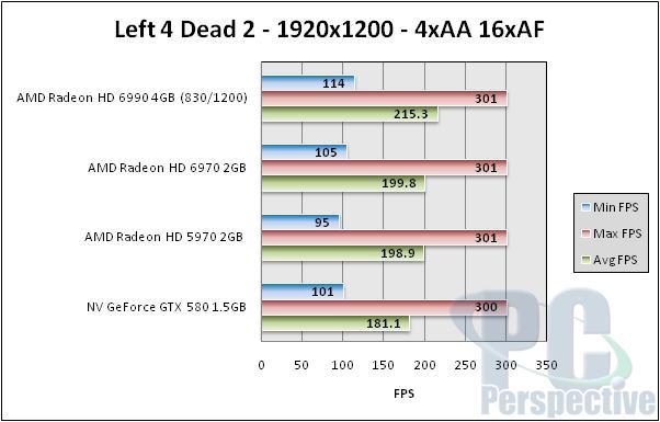 AMD Radeon HD 6990 4GB Dual GPU Cayman Graphics Card - Graphics Cards 137