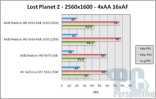 AMD Radeon HD 6990 4GB Update - Overclocking Performance - Graphics Cards  12
