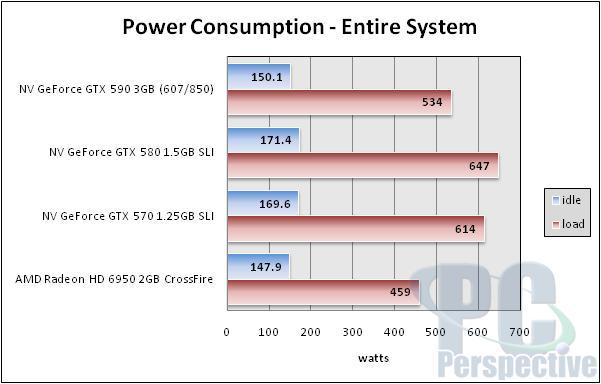NVIDIA GeForce GTX 590 3GB Dual-GPU Fermi Graphics Card Review - Graphics Cards  2