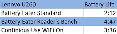 Lenovo IdeaPad U260 Core i3 12.5-in Notebook Review - Mobile 29