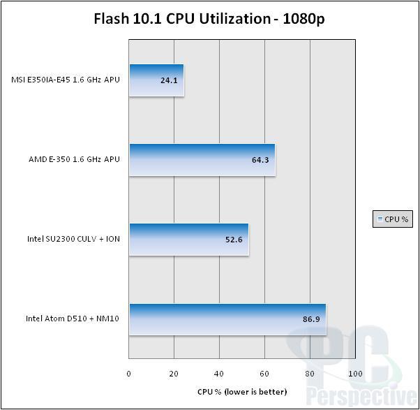 MSI E350IA-E45 AMD Brazos Fusion APU Platform Review - Motherboards  2