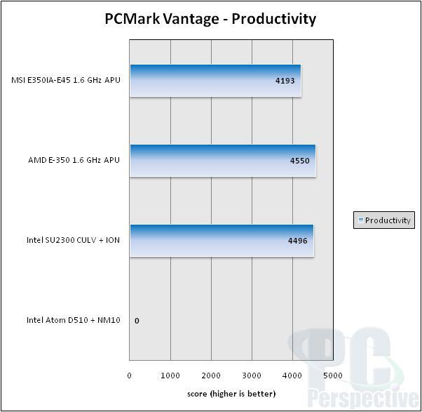 MSI E350IA-E45 AMD Brazos Fusion APU Platform Review - Motherboards 72