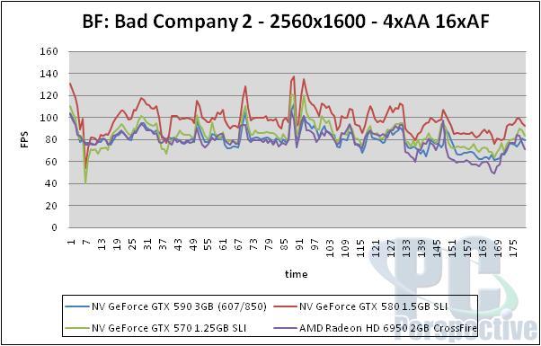 NVIDIA GeForce GTX 590 3GB Dual-GPU Fermi Graphics Card Review - Graphics Cards 160