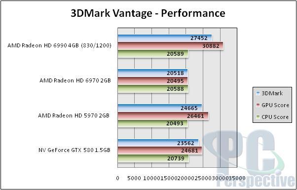 AMD Radeon HD 6990 4GB Dual GPU Cayman Graphics Card - Graphics Cards 131