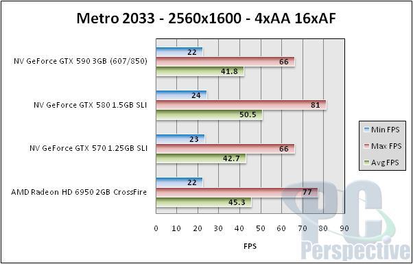 NVIDIA GeForce GTX 590 3GB Dual-GPU Fermi Graphics Card Review - Graphics Cards  16