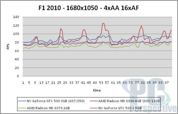 NVIDIA GeForce GTX 590 3GB Dual-GPU Fermi Graphics Card Review - Graphics Cards 151