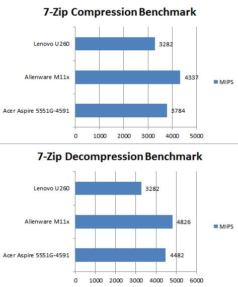 Lenovo IdeaPad U260 Core i3 12.5-in Notebook Review - Mobile 33