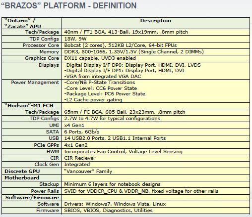 MSI E350IA-E45 AMD Brazos Fusion APU Platform Review - Motherboards 66