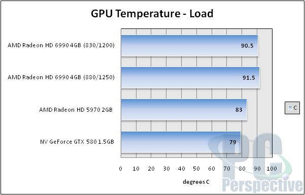 AMD Radeon HD 6990 4GB Update - Overclocking Performance - Graphics Cards  2