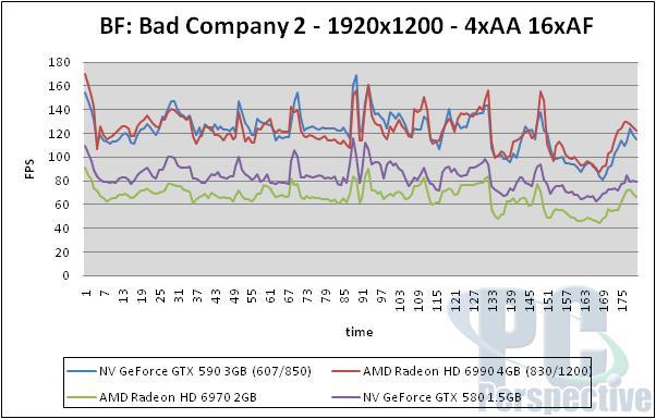 NVIDIA GeForce GTX 590 3GB Dual-GPU Fermi Graphics Card Review - Graphics Cards 152