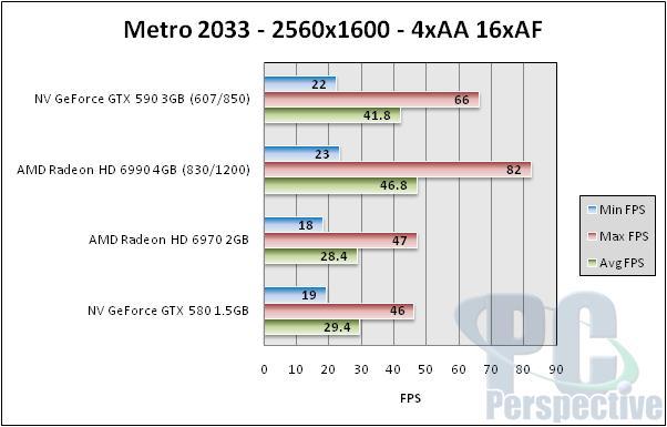 NVIDIA GeForce GTX 590 3GB Dual-GPU Fermi Graphics Card Review - Graphics Cards  10