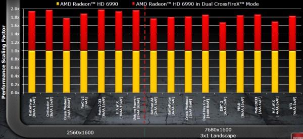 AMD Radeon HD 6990 4GB Dual GPU Cayman Graphics Card - Graphics Cards  9