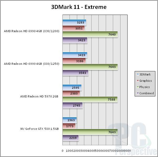 AMD Radeon HD 6990 4GB Update - Overclocking Performance - Graphics Cards  6