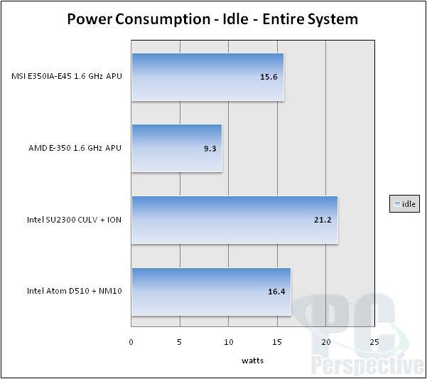 MSI E350IA-E45 AMD Brazos Fusion APU Platform Review - Motherboards 65