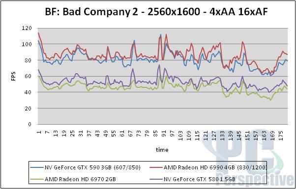 NVIDIA GeForce GTX 590 3GB Dual-GPU Fermi Graphics Card Review - Graphics Cards 154