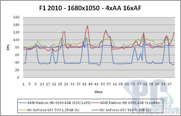 AMD Radeon HD 6990 4GB Dual GPU Cayman Graphics Card - Graphics Cards 141
