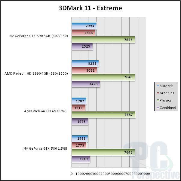 NVIDIA GeForce GTX 590 3GB Dual-GPU Fermi Graphics Card Review - Graphics Cards  5