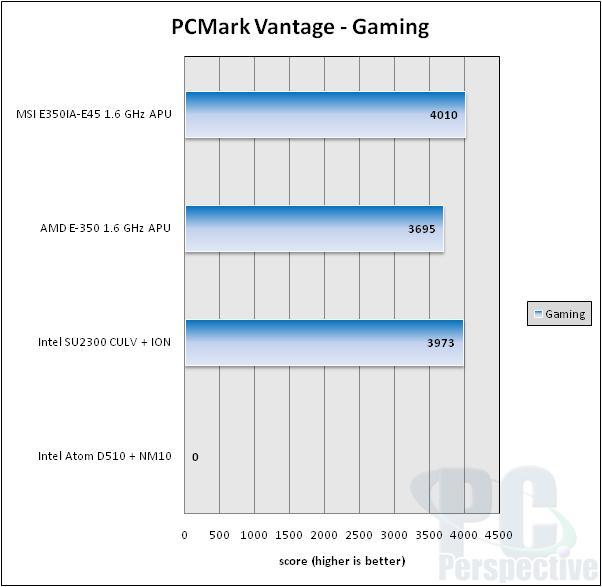 MSI E350IA-E45 AMD Brazos Fusion APU Platform Review - Motherboards 69