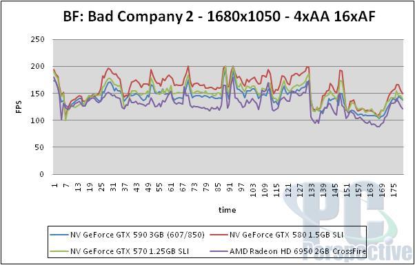 NVIDIA GeForce GTX 590 3GB Dual-GPU Fermi Graphics Card Review - Graphics Cards 156