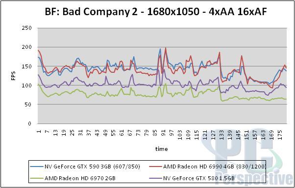 NVIDIA GeForce GTX 590 3GB Dual-GPU Fermi Graphics Card Review - Graphics Cards 150